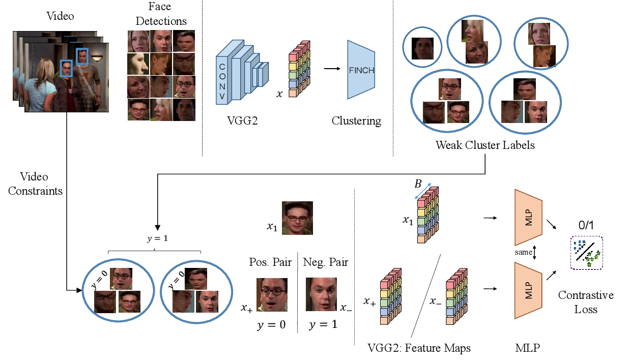 Figure 1 for Clustering based Contrastive Learning for Improving Face Representations