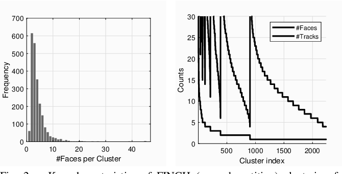 Figure 2 for Clustering based Contrastive Learning for Improving Face Representations
