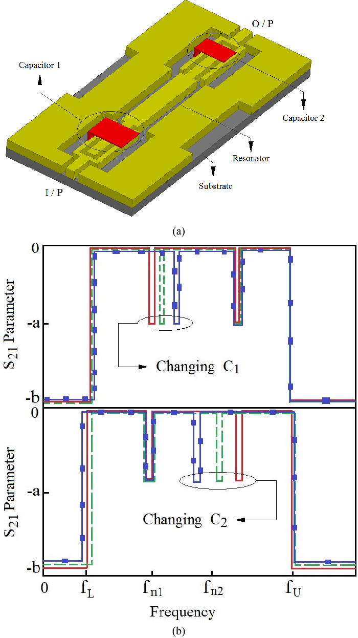 Compact Mems Based Ultrawide Band Cpw Pass Filters With Single Tunable Filter Circuit Figure 1