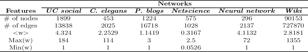 Figure 2 for NEW: A Generic Learning Model for Tie Strength Prediction in Networks