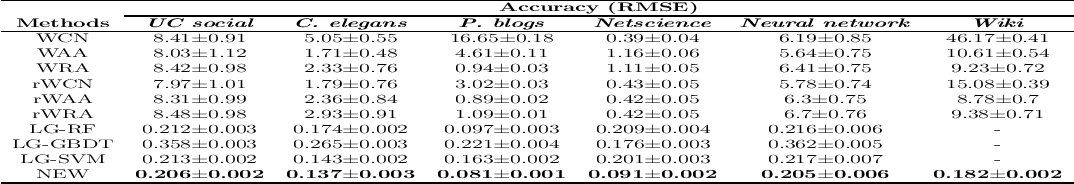 Figure 4 for NEW: A Generic Learning Model for Tie Strength Prediction in Networks