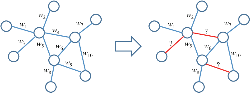 Figure 1 for NEW: A Generic Learning Model for Tie Strength Prediction in Networks