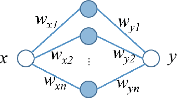 Figure 3 for NEW: A Generic Learning Model for Tie Strength Prediction in Networks
