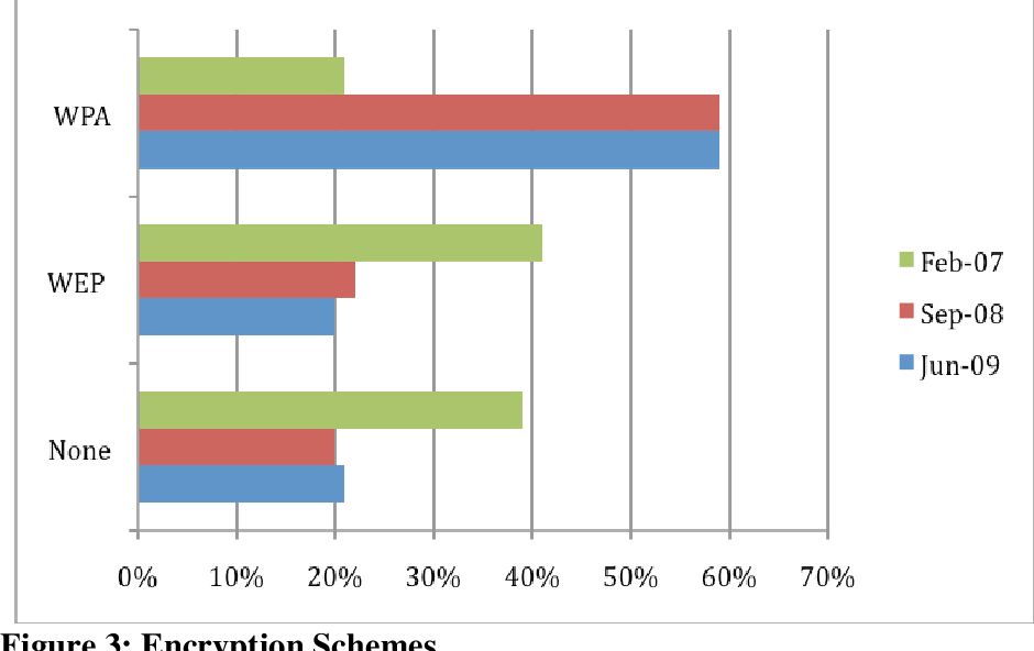 PDF] Wireless Network Security - Semantic Scholar