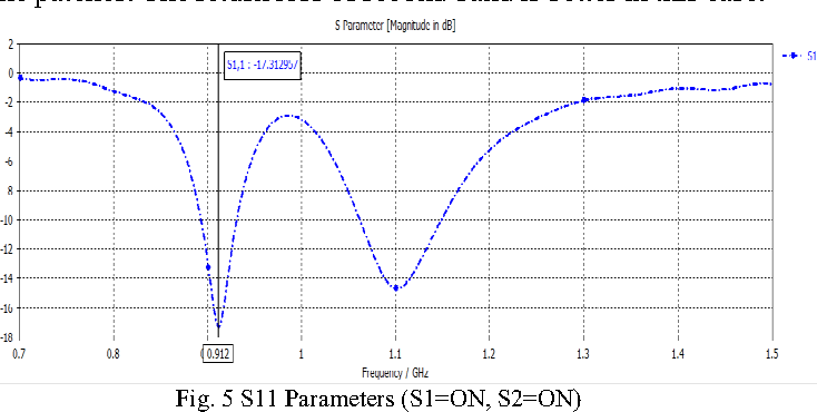 Table IV from Reconfigurable antenna parameters with the change in