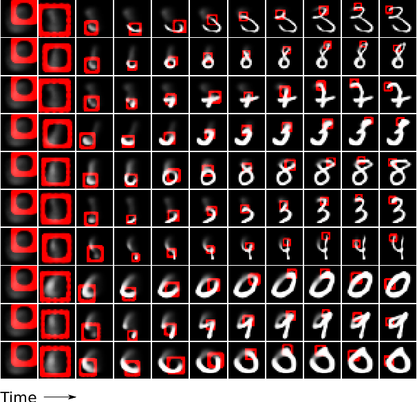 Figure 1 for DRAW: A Recurrent Neural Network For Image Generation