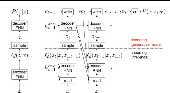 Figure 3 for DRAW: A Recurrent Neural Network For Image Generation