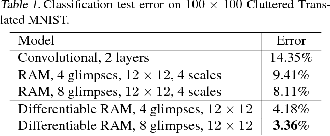 Figure 2 for DRAW: A Recurrent Neural Network For Image Generation