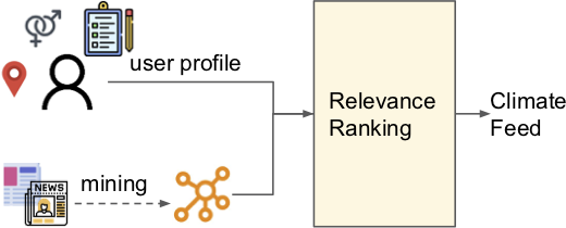 Figure 1 for Powering Effective Climate Communication with a Climate Knowledge Base