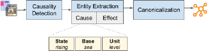 Figure 2 for Powering Effective Climate Communication with a Climate Knowledge Base