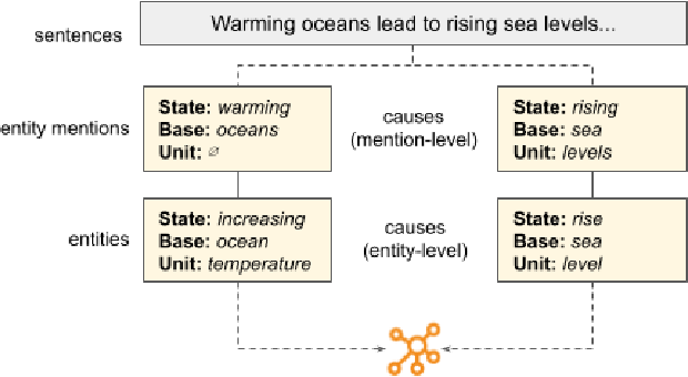 Figure 3 for Powering Effective Climate Communication with a Climate Knowledge Base
