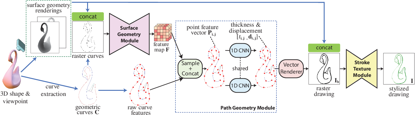 Figure 2 for Neural Strokes: Stylized Line Drawing of 3D Shapes