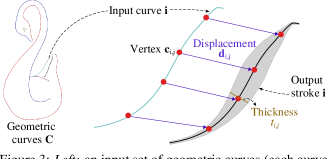 Figure 4 for Neural Strokes: Stylized Line Drawing of 3D Shapes