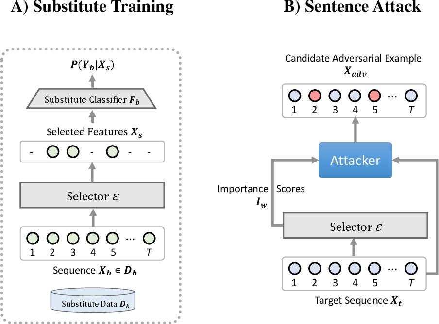 Figure 1 for Explain2Attack: Text Adversarial Attacks via Cross-Domain Interpretability