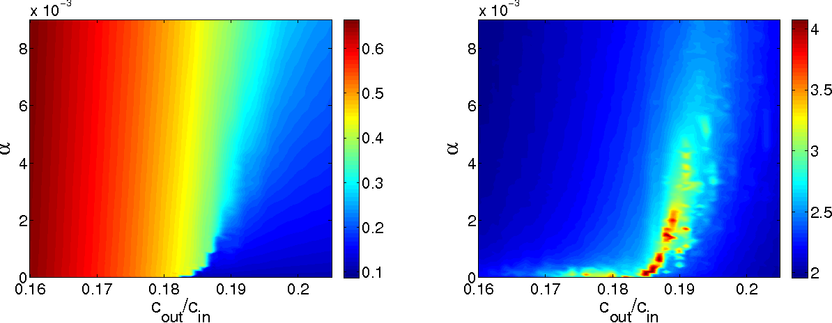 Figure 2 for Phase transitions in semisupervised clustering of sparse networks