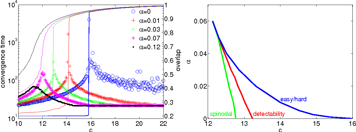 Figure 3 for Phase transitions in semisupervised clustering of sparse networks