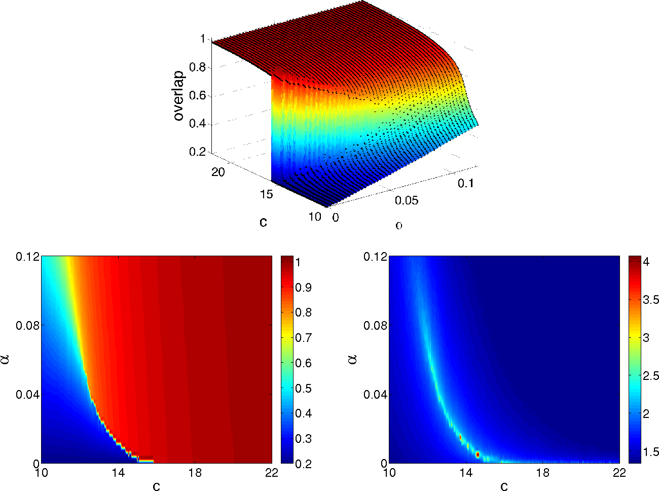 Figure 4 for Phase transitions in semisupervised clustering of sparse networks