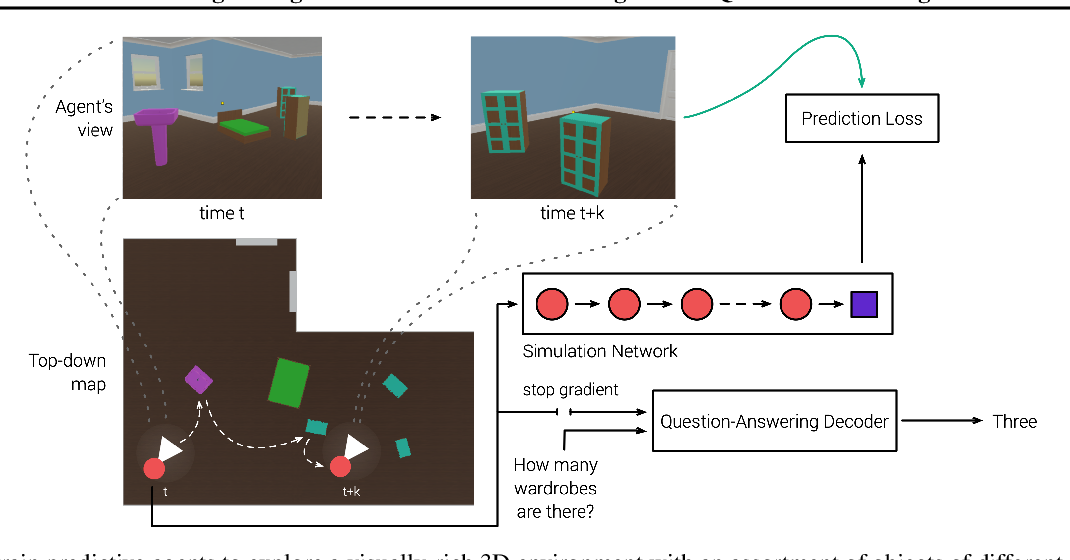 Figure 1 for Probing Emergent Semantics in Predictive Agents via Question Answering
