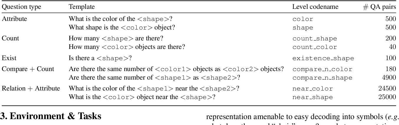 Figure 2 for Probing Emergent Semantics in Predictive Agents via Question Answering