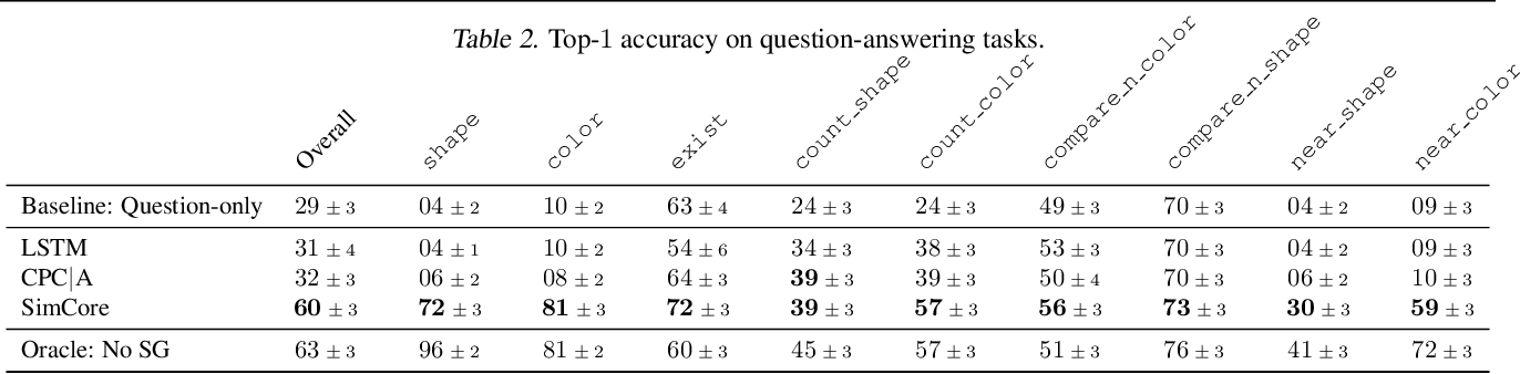 Figure 4 for Probing Emergent Semantics in Predictive Agents via Question Answering