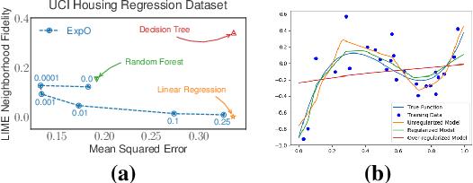 Figure 1 for Regularizing Black-box Models for Improved Interpretability (HILL 2019 Version)