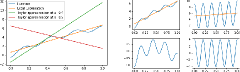 Figure 2 for Regularizing Black-box Models for Improved Interpretability (HILL 2019 Version)