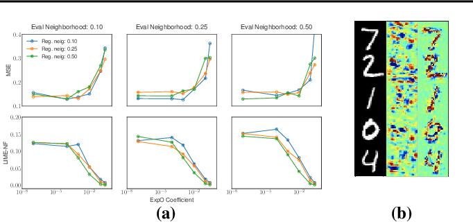 Figure 4 for Regularizing Black-box Models for Improved Interpretability (HILL 2019 Version)