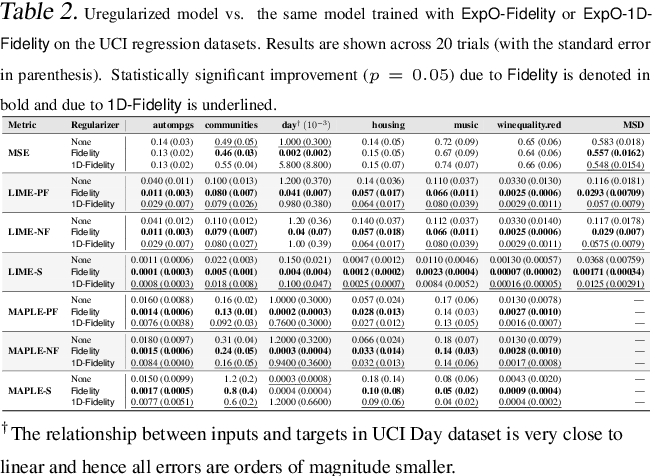 Figure 3 for Regularizing Black-box Models for Improved Interpretability (HILL 2019 Version)