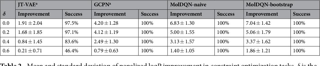 Figure 4 for Optimization of Molecules via Deep Reinforcement Learning
