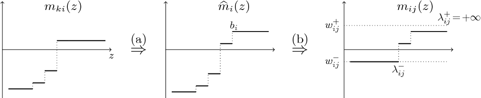 Figure 4 for Total variation on a tree