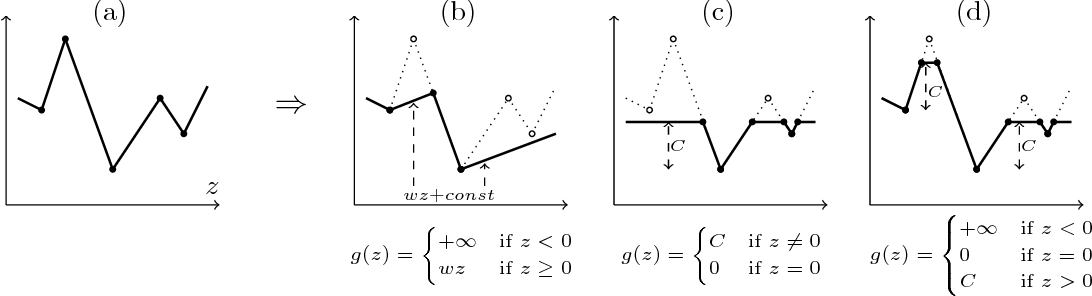 Figure 1 for Total variation on a tree