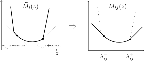 Figure 2 for Total variation on a tree