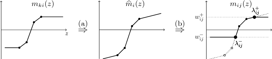 Figure 3 for Total variation on a tree