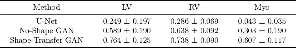 Figure 2 for Segmentation of Multimodal Myocardial Images Using Shape-Transfer GAN