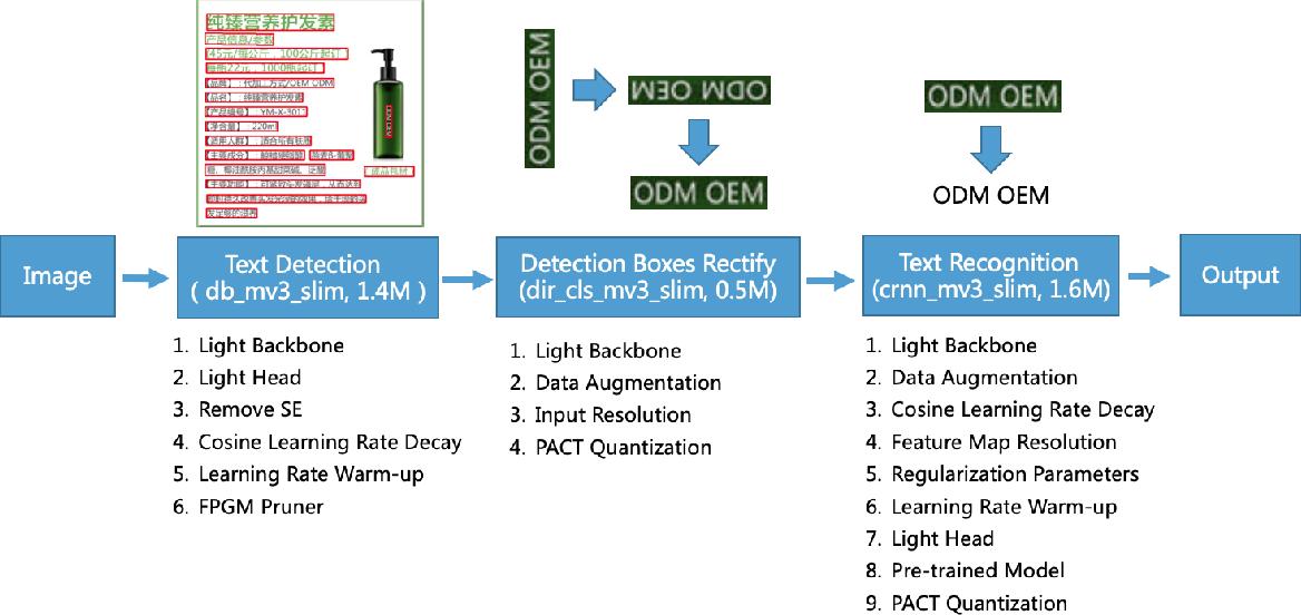 Figure 3 for PP-OCR: A Practical Ultra Lightweight OCR System