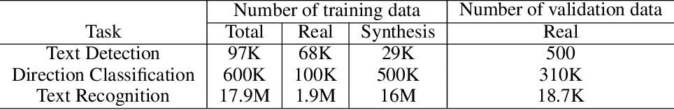 Figure 2 for PP-OCR: A Practical Ultra Lightweight OCR System
