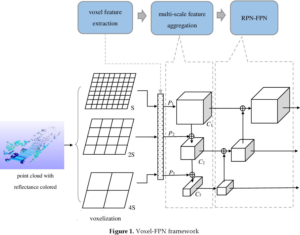 Figure 1 for Voxel-FPN: multi-scale voxel feature aggregation in 3D object detection from point clouds