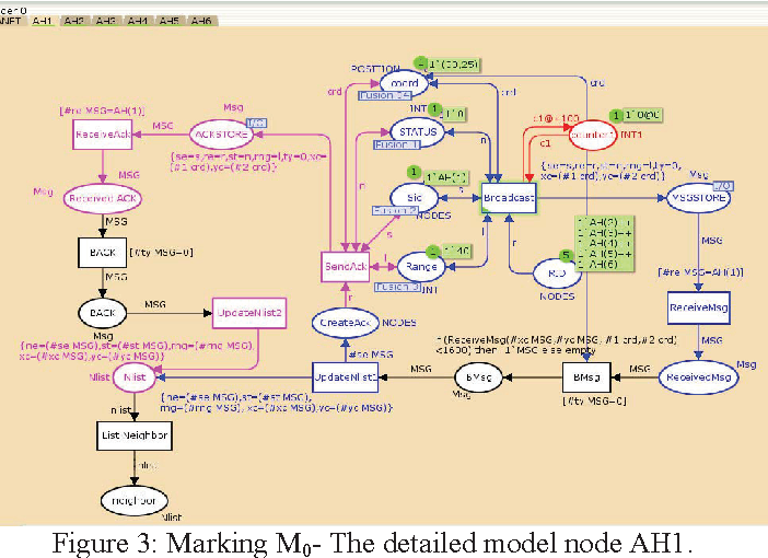 Figure 3 from CPN validation of neighbor detection protocol for ad