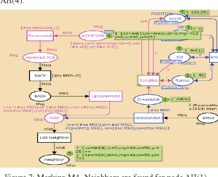 Figure 7 from CPN validation of neighbor detection protocol for ad