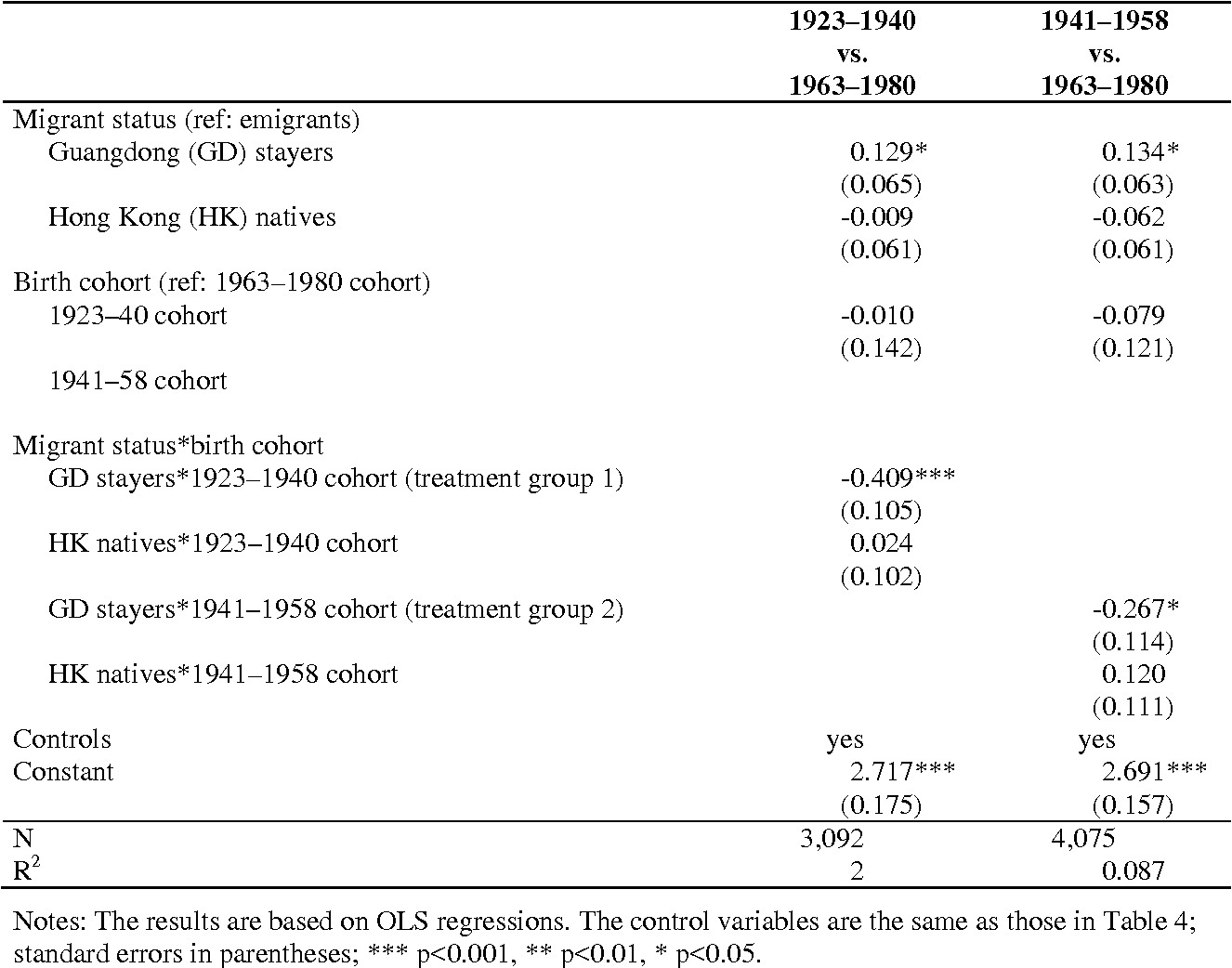 Table 5. Difference-In-Differences Estimates of Famine Effects on Self-Rated Health
