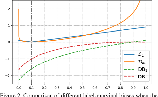 Figure 3 for The hidden label-marginal biases of segmentation losses