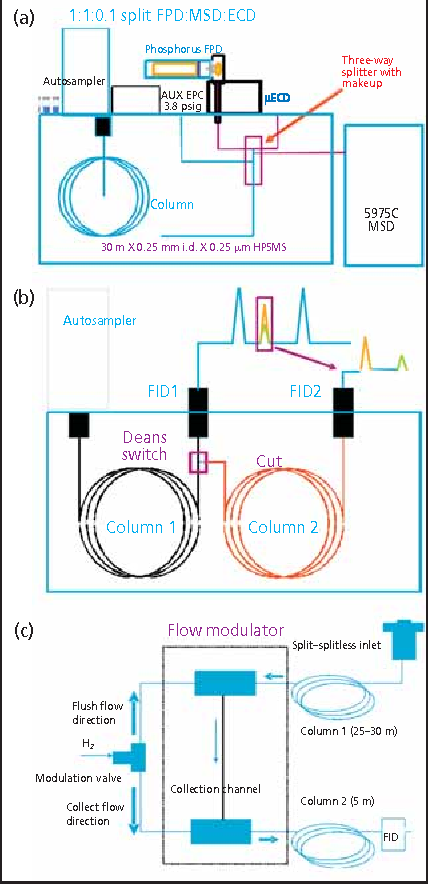 PDF] Capillary Flow Technology for Gas Chromatography