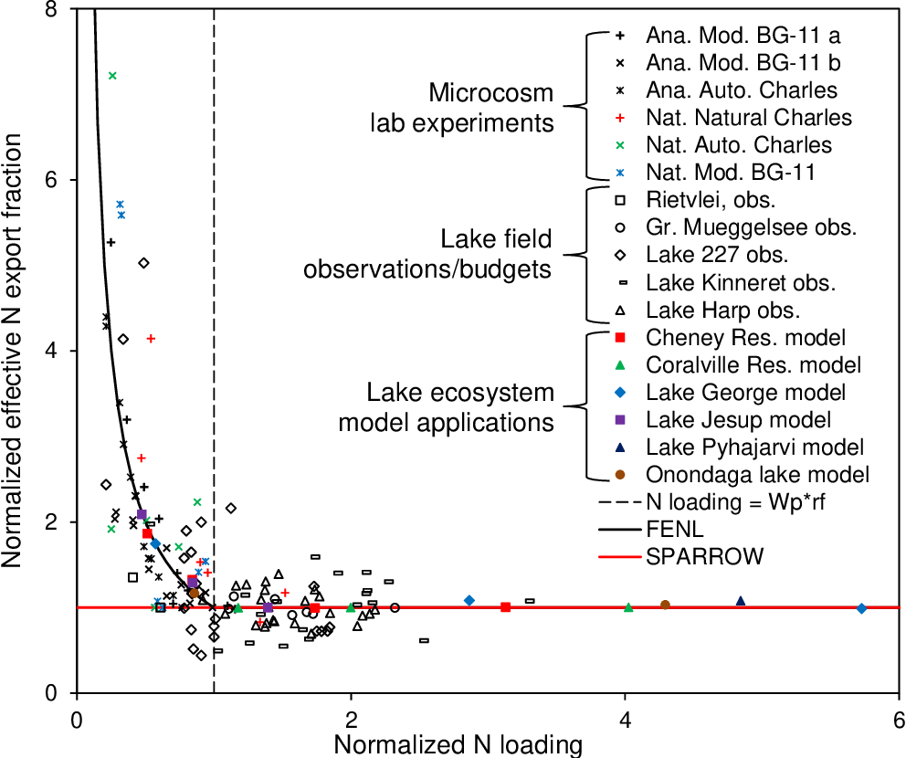 EFFECT OF LAKE N FIXATION ON WATERSHED EXPORT UNDER N
