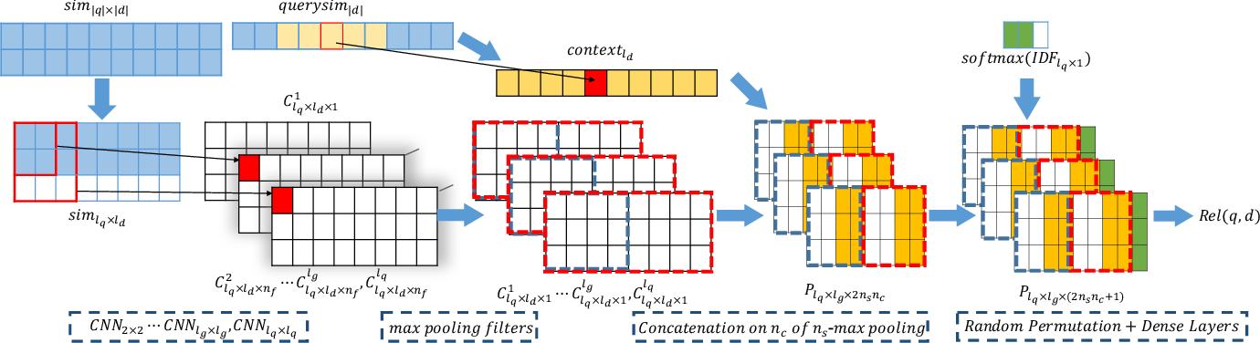 Figure 1 for Co-PACRR: A Context-Aware Neural IR Model for Ad-hoc Retrieval