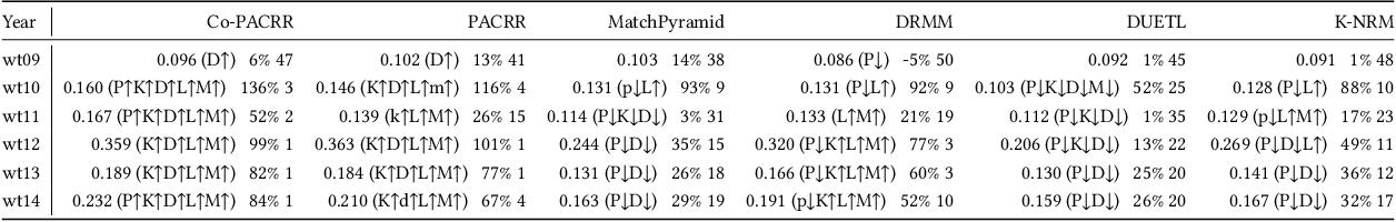 Figure 2 for Co-PACRR: A Context-Aware Neural IR Model for Ad-hoc Retrieval