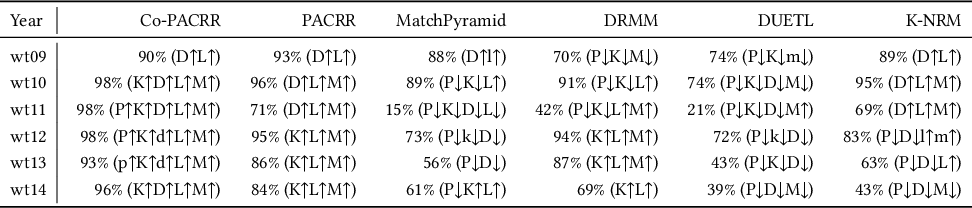 Figure 3 for Co-PACRR: A Context-Aware Neural IR Model for Ad-hoc Retrieval