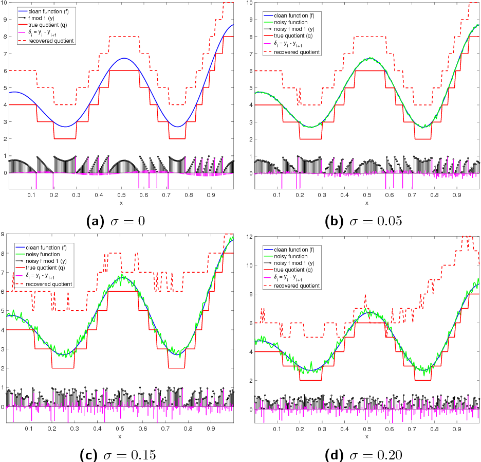Figure 4 for Provably robust estimation of modulo 1 samples of a smooth function with applications to phase unwrapping