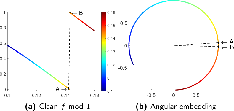 Figure 1 for Provably robust estimation of modulo 1 samples of a smooth function with applications to phase unwrapping
