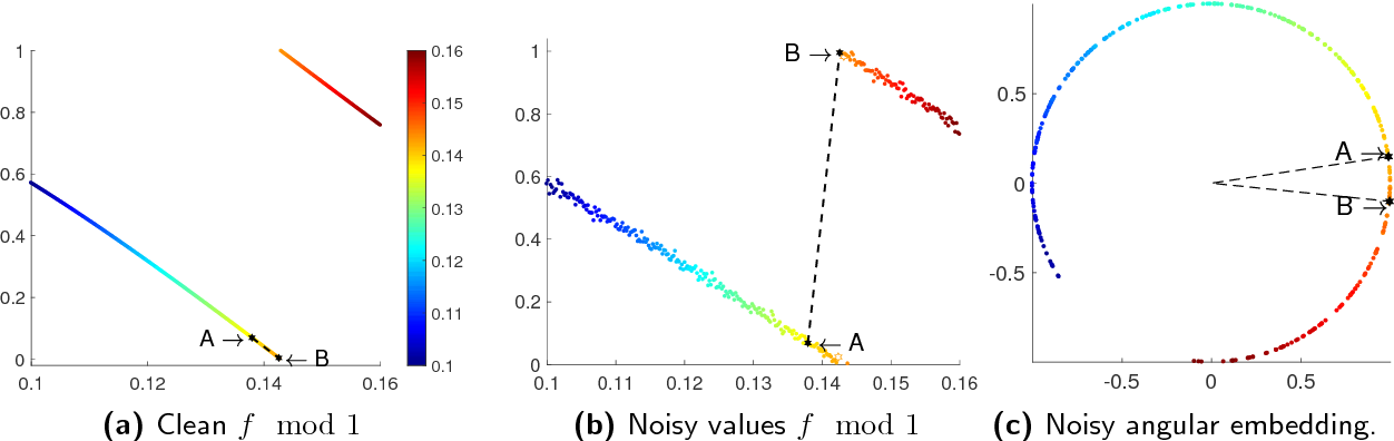 Figure 3 for Provably robust estimation of modulo 1 samples of a smooth function with applications to phase unwrapping