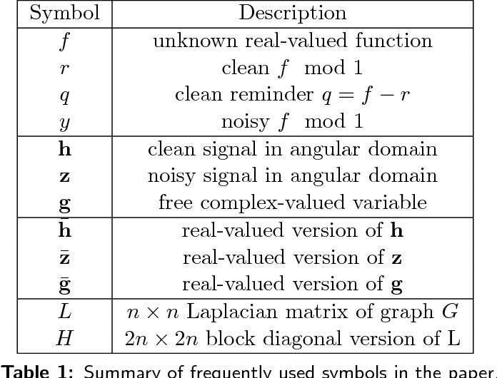 Figure 2 for Provably robust estimation of modulo 1 samples of a smooth function with applications to phase unwrapping